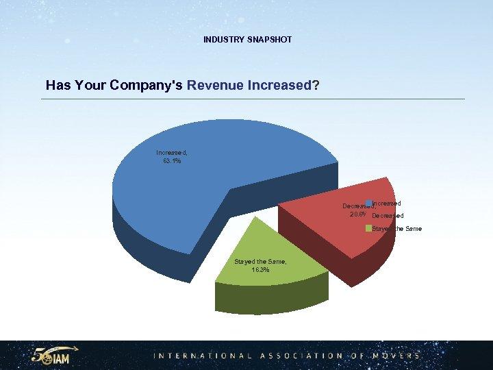 INDUSTRY SNAPSHOT Has Your Company's Revenue Increased? Increased, 63. 1% Increased Decreased, 20.