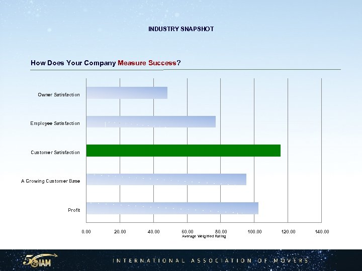 INDUSTRY SNAPSHOT How Does Your Company Measure Success? Owner Satisfaction Employee Satisfaction Customer Satisfaction