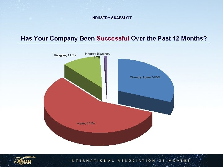 INDUSTRY SNAPSHOT Has Your Company Been Successful Over the Past 12 Months? Disagree, 11.