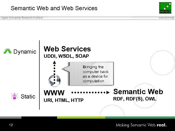 Semantic Web and Web Services Dynamic Web Services UDDI, WSDL, SOAP Bringing the computer