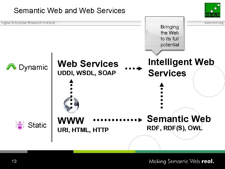 Semantic Web and Web Services Bringing the Web to its full potential Dynamic Static
