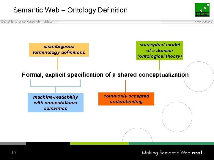 Semantic Web – Ontology Definition unambiguous terminology definitions conceptual model of a domain (ontological