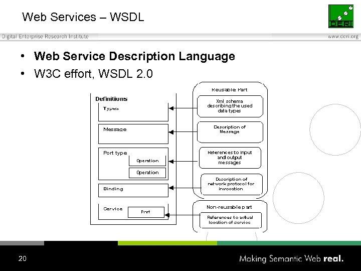 Web Services – WSDL • Web Service Description Language • W 3 C effort,