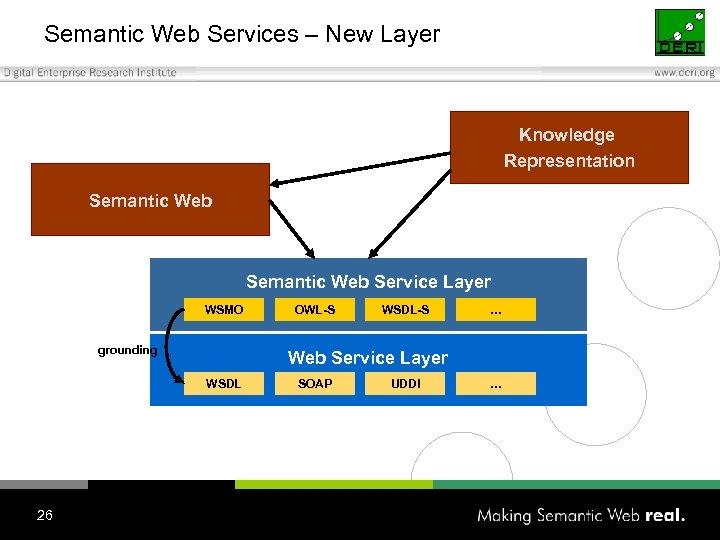 Semantic Web Services – New Layer Knowledge Representation Semantic Web Service Layer WSMO grounding