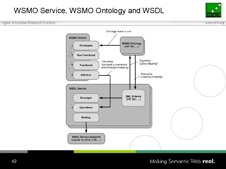 WSMO Service, WSMO Ontology and WSDL 42