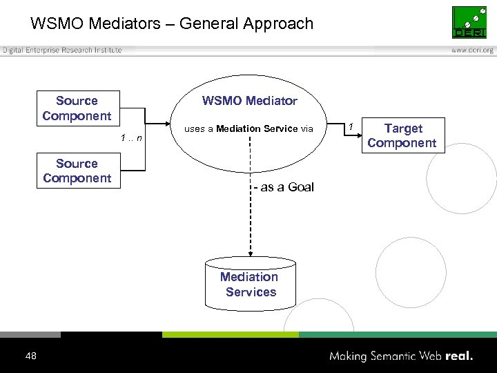 WSMO Mediators – General Approach Source Component WSMO Mediator 1. . n Source Component