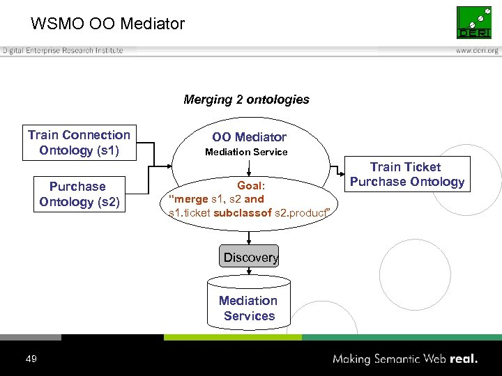 WSMO OO Mediator Merging 2 ontologies Train Connection Ontology (s 1) Purchase Ontology (s