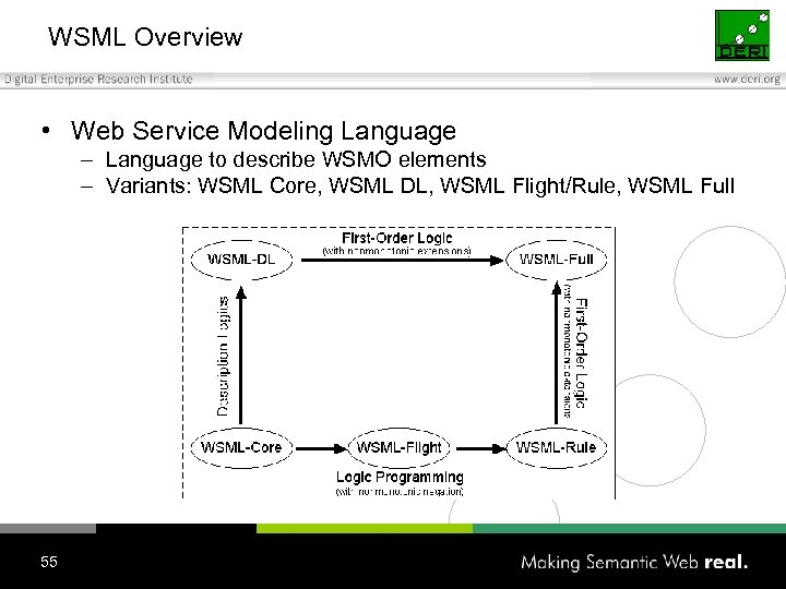 WSML Overview • Web Service Modeling Language – Language to describe WSMO elements –