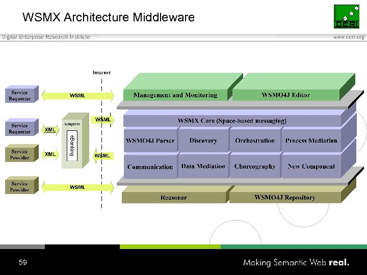 WSMX Architecture Middleware 59