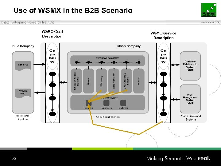Use of WSMX in the B 2 B Scenario WSMO Goal Description 62 WSMO