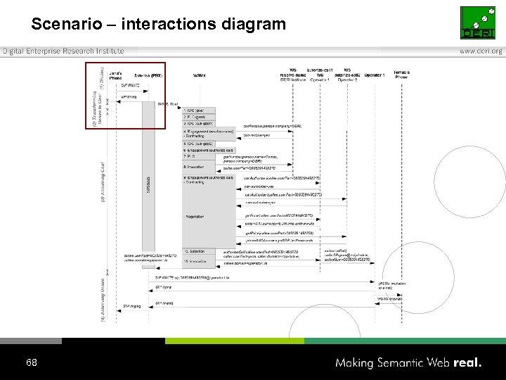 Scenario – interactions diagram 68