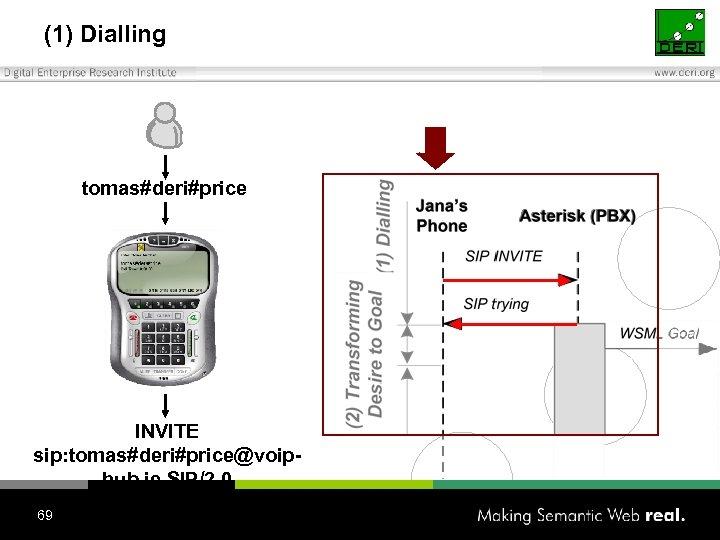 (1) Dialling tomas#deri#price INVITE sip: tomas#deri#price@voiphub. ie SIP/2. 0 69