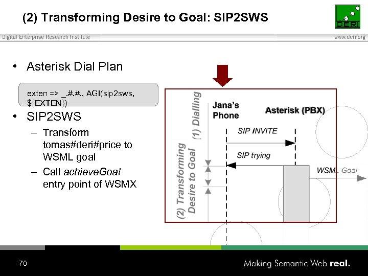 (2) Transforming Desire to Goal: SIP 2 SWS • Asterisk Dial Plan exten =>
