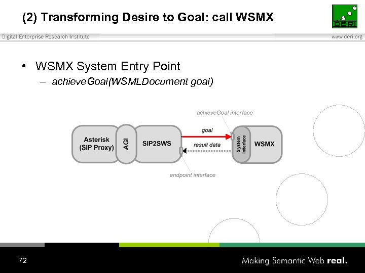 (2) Transforming Desire to Goal: call WSMX • WSMX System Entry Point – achieve.