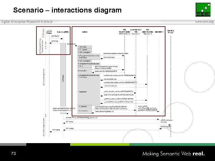 Scenario – interactions diagram 73