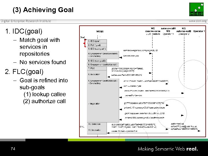 (3) Achieving Goal 1. IDC(goal) – Match goal with services in repositories – No