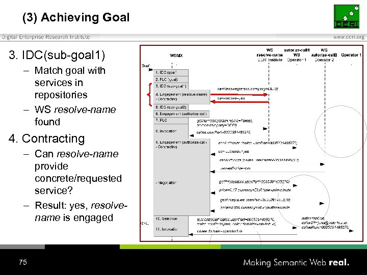 (3) Achieving Goal 3. IDC(sub-goal 1) – Match goal with services in repositories –