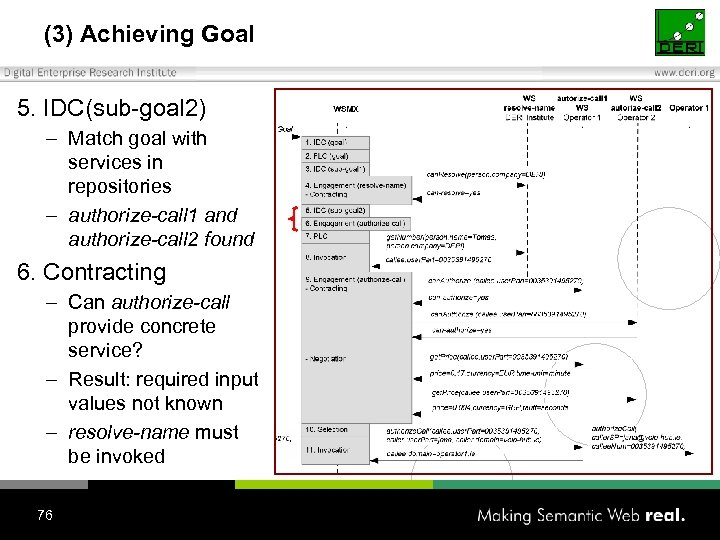 (3) Achieving Goal 5. IDC(sub-goal 2) – Match goal with services in repositories –