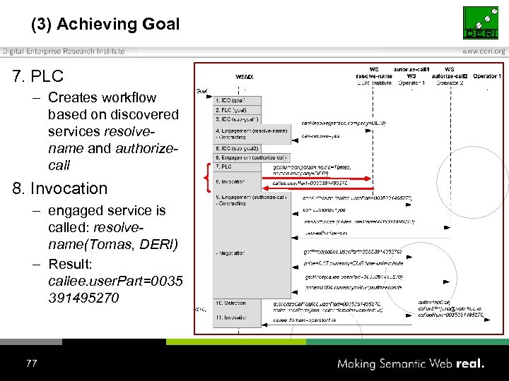 (3) Achieving Goal 7. PLC – Creates workflow based on discovered services resolvename and