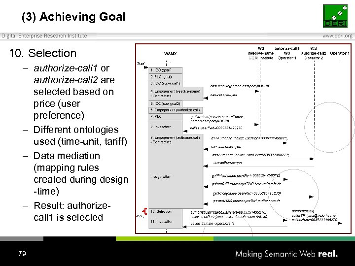 (3) Achieving Goal 10. Selection – authorize-call 1 or authorize-call 2 are selected based