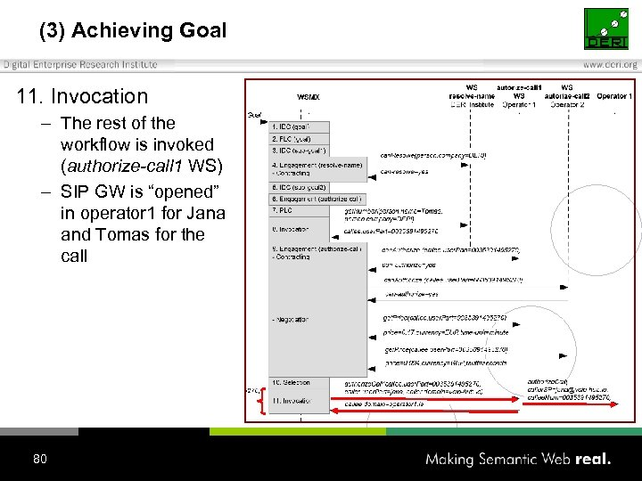 (3) Achieving Goal 11. Invocation – The rest of the workflow is invoked (authorize-call