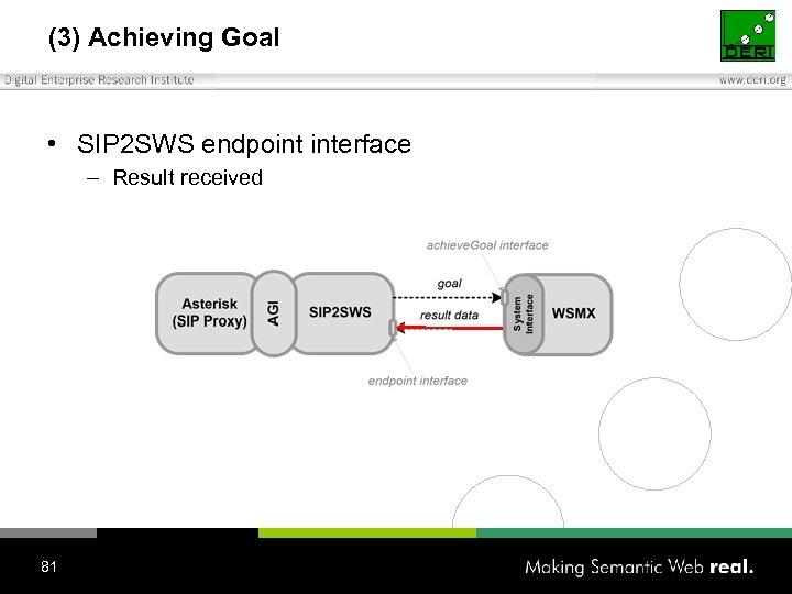 (3) Achieving Goal • SIP 2 SWS endpoint interface – Result received 81