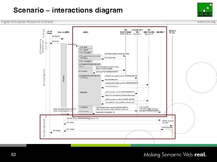 Scenario – interactions diagram 82