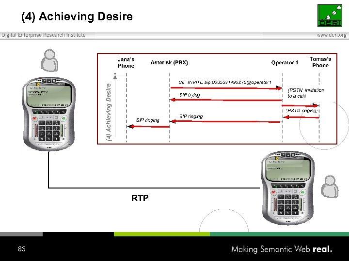 (4) Achieving Desire RTP 83