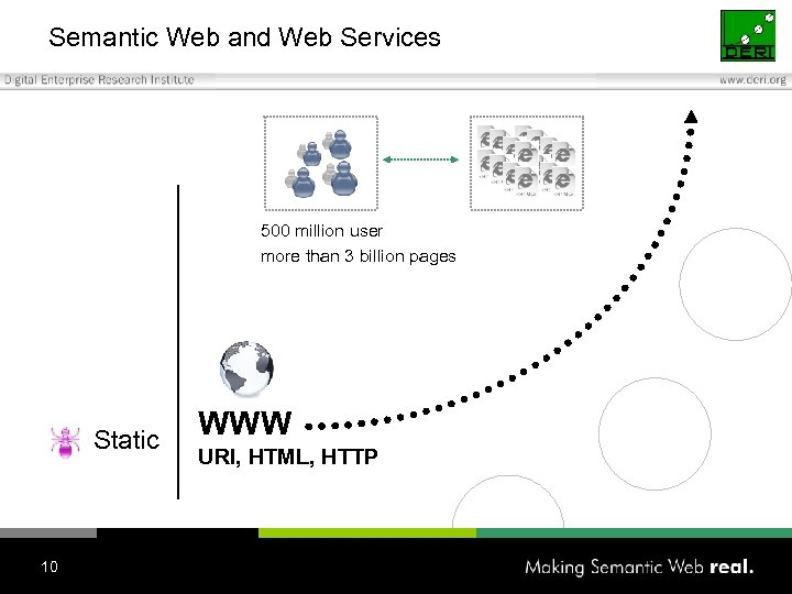 Semantic Web and Web Services 500 million user more than 3 billion pages Static