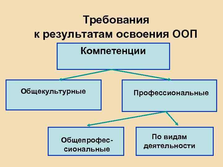 Требования к результатам освоения ООП Компетенции Общекультурные Общепрофессиональные По видам деятельности