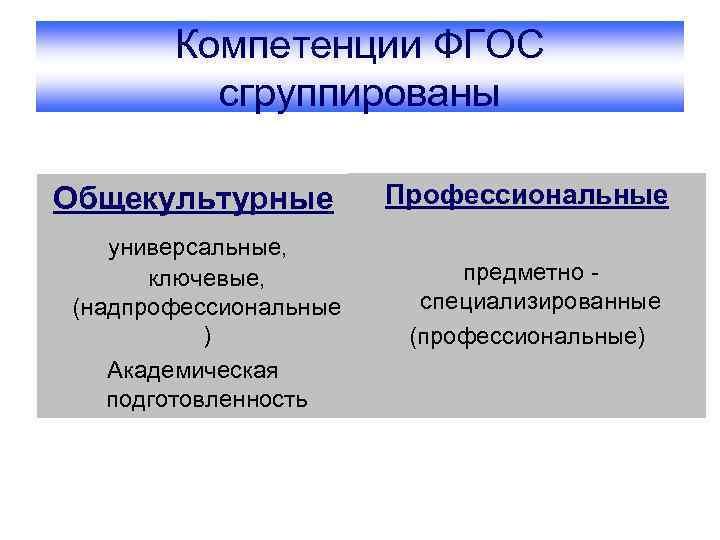 Компетенции ФГОС сгруппированы Общекультурные универсальные, ключевые, (надпрофессиональные ) Академическая подготовленность Профессиональные предметно специализированные (профессиональные)