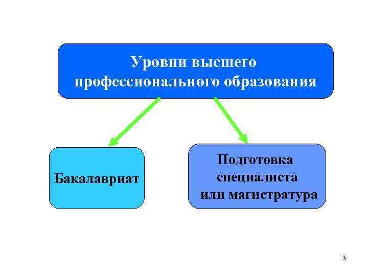 Уровни высшего профессионального образования Бакалавриат Подготовка специалиста или магистратура 3