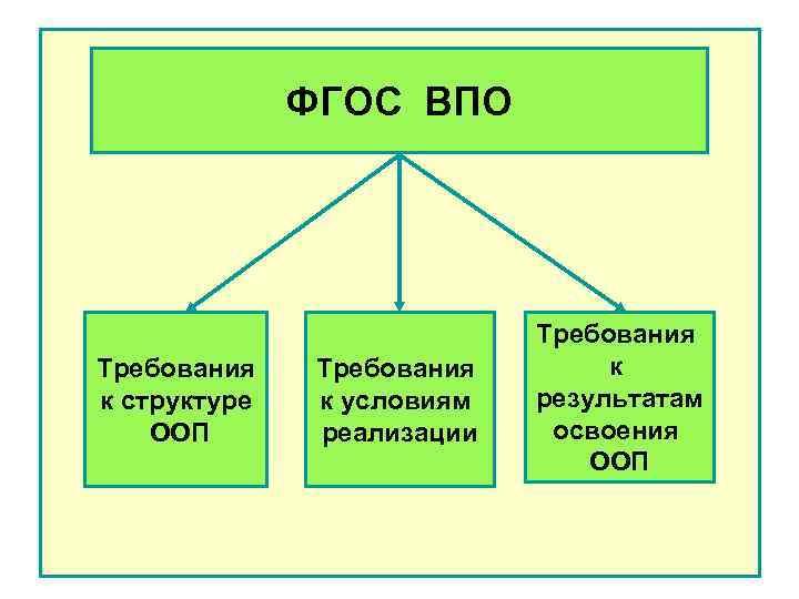 ФГОС ВПО Требования к структуре ООП Требования к условиям реализации Требования к результатам освоения