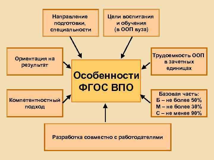 Направление подготовки, специальности Цели воспитания и обучения (в ООП вуза) Ориентация на результат Особенности