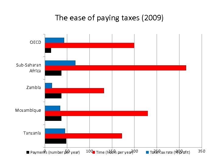 The ease of paying taxes (2009) OECD Sub-Saharan Africa Zambia Mozambique Tanzania 0 50