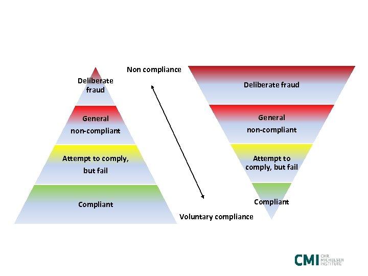 Non compliance Deliberate fraud General non-compliant Attempt to comply, but fail Attempt to comply,
