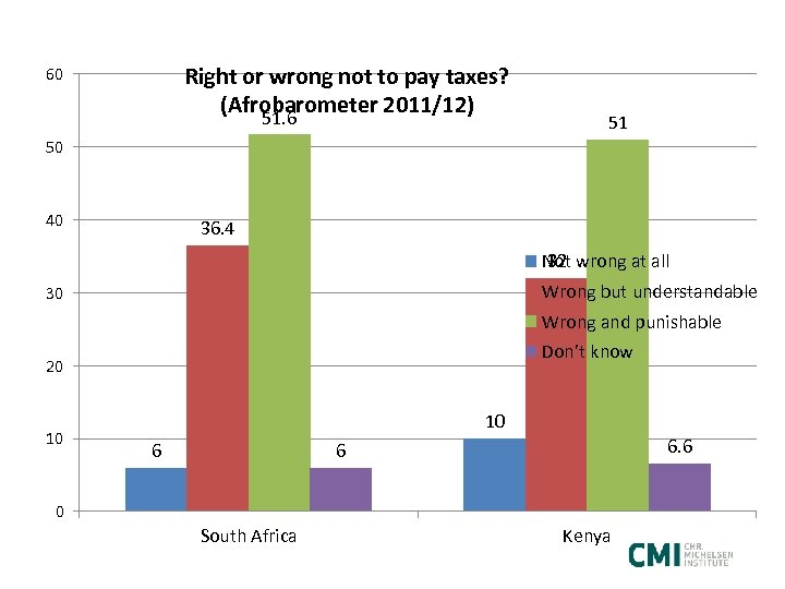 Right or wrong not to pay taxes? (Afrobarometer 2011/12) 51. 6 60 51 50