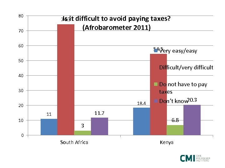 80 Is it difficult to avoid paying taxes? 74. 3 (Afrobarometer 2011) 70 60
