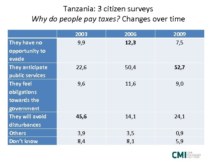 Tanzania: 3 citizen surveys Why do people pay taxes? Changes over time They have