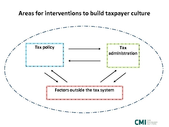 Areas for interventions to build taxpayer culture Tax policy Tax administration Factors outside the