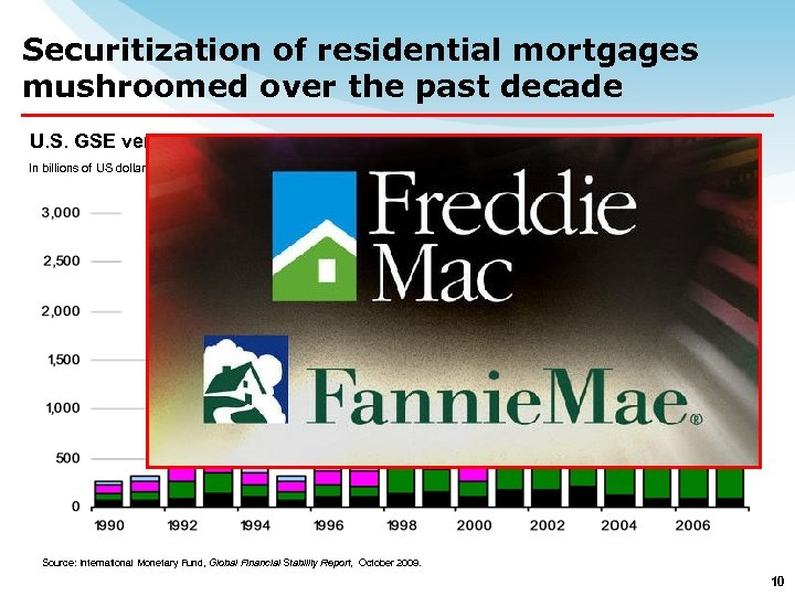Securitization of residential mortgages mushroomed over the past decade U. S. GSE versus Private-Label