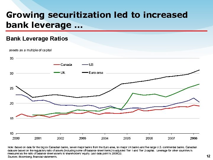 Growing securitization led to increased bank leverage … Bank Leverage Ratios assets as a