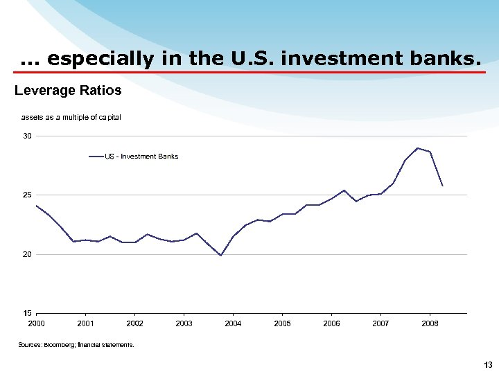 … especially in the U. S. investment banks. Leverage Ratios assets as a multiple