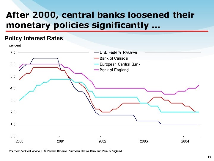 After 2000, central banks loosened their monetary policies significantly … Policy Interest Rates per