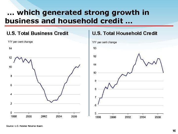… which generated strong growth in business and household credit … U. S. Total