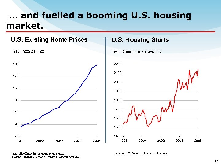 … and fuelled a booming U. S. housing market. U. S. Existing Home Prices