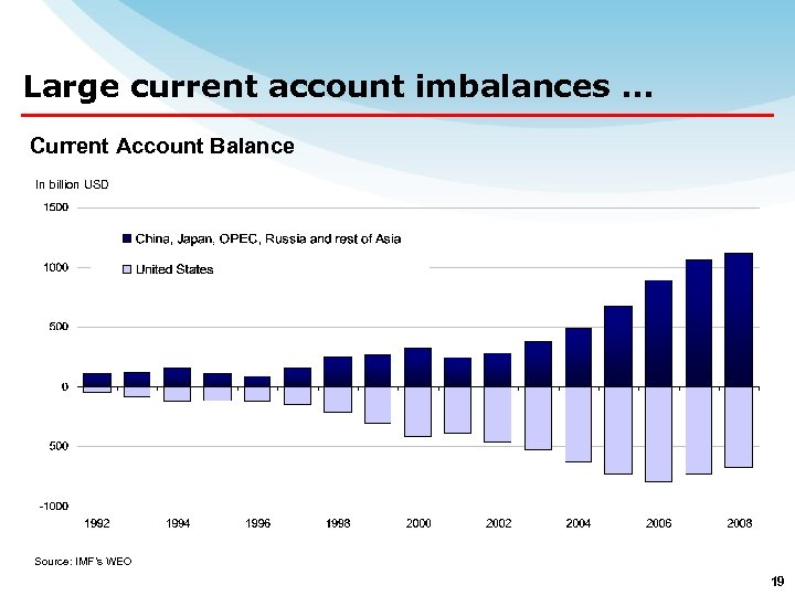 Large current account imbalances … Current Account Balance In billion USD Source: IMF's WEO