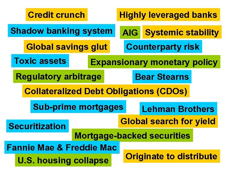 Credit crunch Highly leveraged banks Shadow banking system AIG Systemic stability Global savings glut