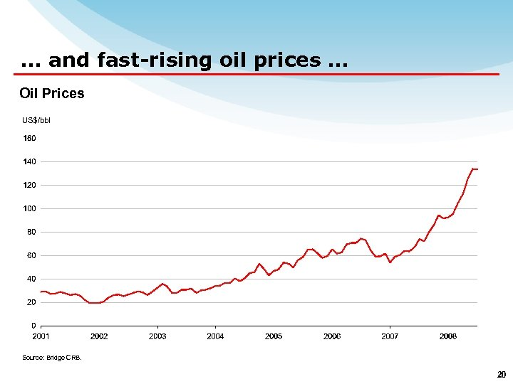 … and fast-rising oil prices … Oil Prices US$/bbl Source: Bridge CRB. 20