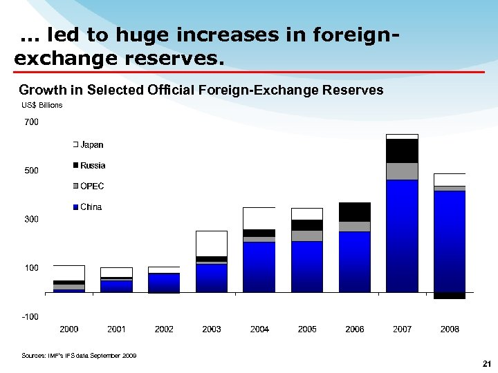 … led to huge increases in foreignexchange reserves. Growth in Selected Official Foreign-Exchange Reserves
